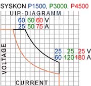 dale instruments UIP Diagram SYSKON P1500-P4500
