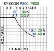UIP Diagram SYSKON P500, P800