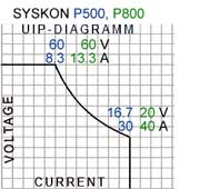UIP Diagram SYSKON P500, P800